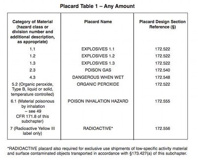 Hazardous Materials Placard Table | High Road Online CDL Training ...